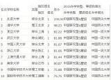 中国最佳大学榜 原来百强高校都集中在这里