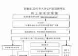 2015安徽大学生村官报名5月5日开始 附报名流程图