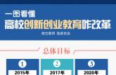 新华网评:高校双创教育改革尤其要注重细节