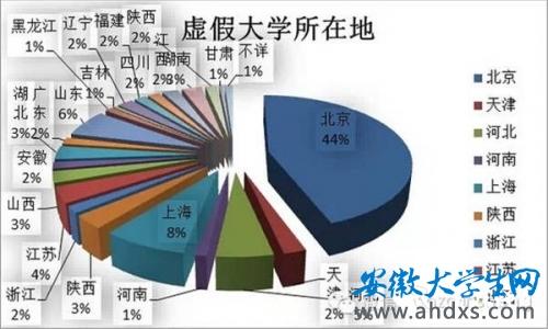 210所中国野鸡大学完整名单出笼 一字之差坑人
