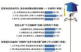 近四成受访者:千万别报××专业多属跟风调侃