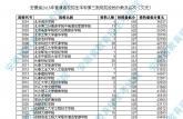 安徽省2015年普通高校招生本科第三批院校投档分数及名次(文史)
