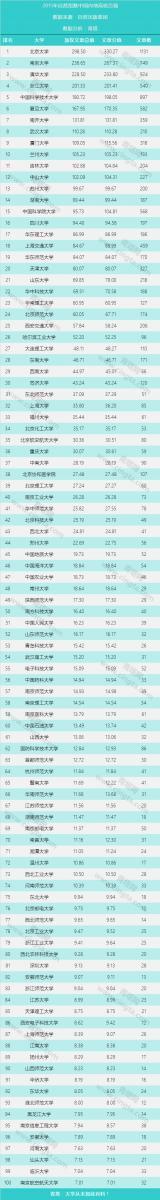 自然指数中国大学百强榜公布 安徽四所高校入围