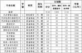安徽工贸职业技术学院2016年分类考试招生章程