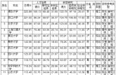 2016《武书连》版中国大学综合实力排行榜新鲜出炉