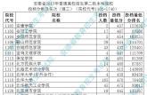 安徽省2017年普通高校招生本科第二批院校理工类投档分数线及名次公布