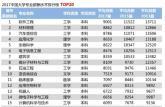 上哪个大学最有钱途? 2018中国大学毕业生薪酬TOP200排名榜