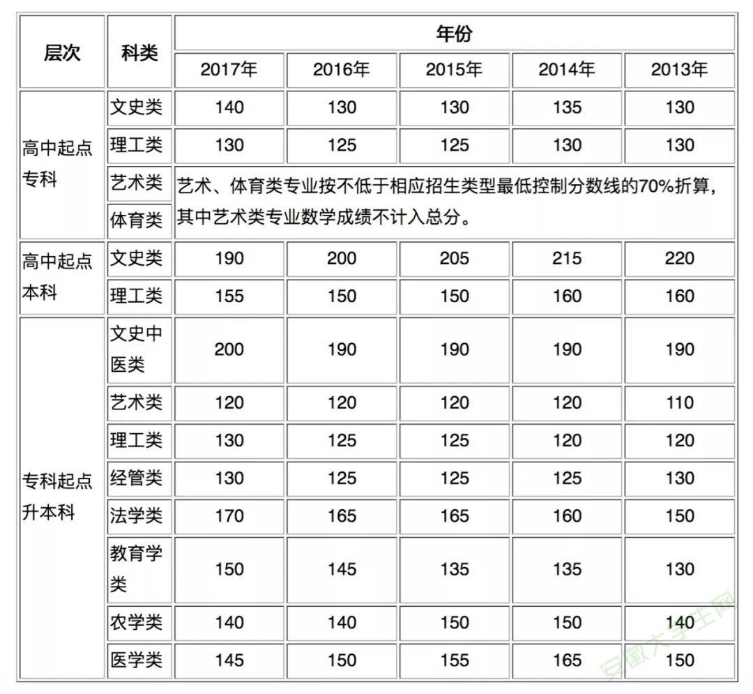 关于公布2018年安徽省成人高校招生录取最低控制分数线的通知