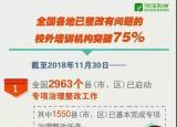 教育部:全国各地已整改有问题的校外培训机构突破75%