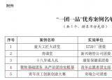 安徽机电职业技术学院青年志愿者协会团支部入选芜湖市共青团一团一品优秀案例