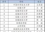 他们被评为2018安徽省大学生年度人物,你认识吗?