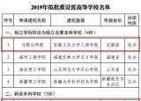 阜阳师范学院将更名为阜阳师范大学!此外,安徽还有两所高校…