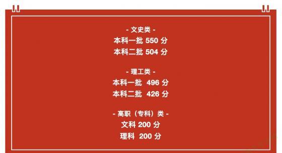 2019安徽高考分数线公布!一本文科550分、理科496分!
