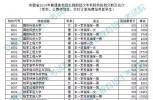 重磅!安徽省2019年普通高校招生提前批次本科院校投档分数公布