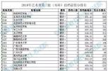 重磅!安徽考生请注意2019年艺术类第二批(本科)投档最低分排名出炉