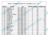刚刚!安徽省考试院发布2019年国家专项计划投档最低分排名