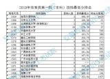 安徽2019体育类第一批本科控制线出炉 本科综合分为148.13分