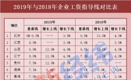 17省份最新工资指导线出炉!2019年你涨工资了吗?