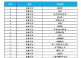 安徽省18所高校124个专业入选国家级一流本科专业建设点名单