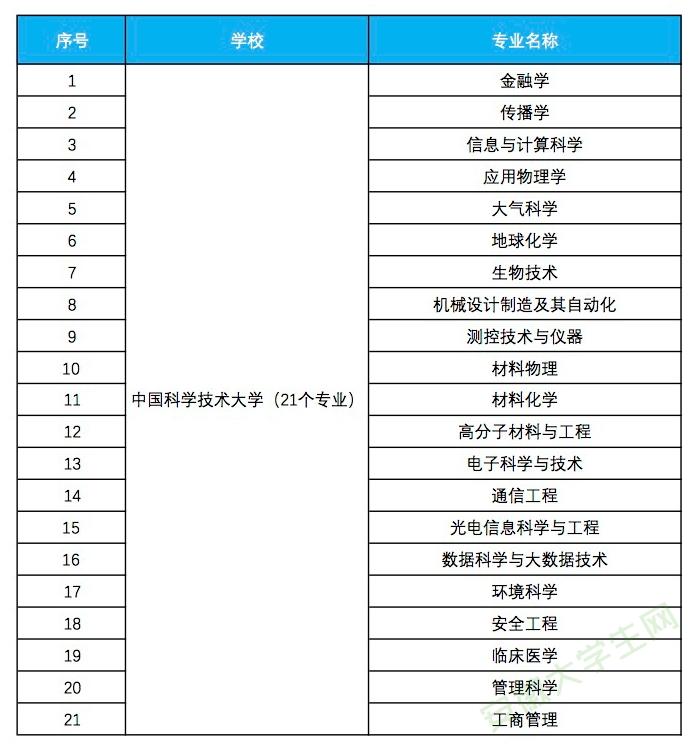 中国科学技术大学入选省级一流本科专业建设点名单