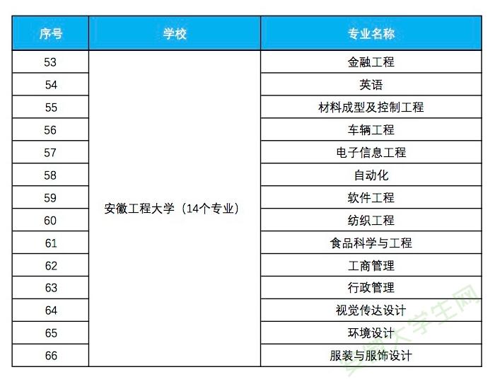 安徽工程大学入选省级一流本科专业建设点名单