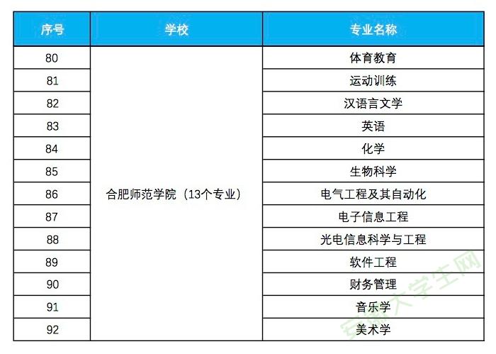 合肥师范学院入选省级一流本科专业建设点名单