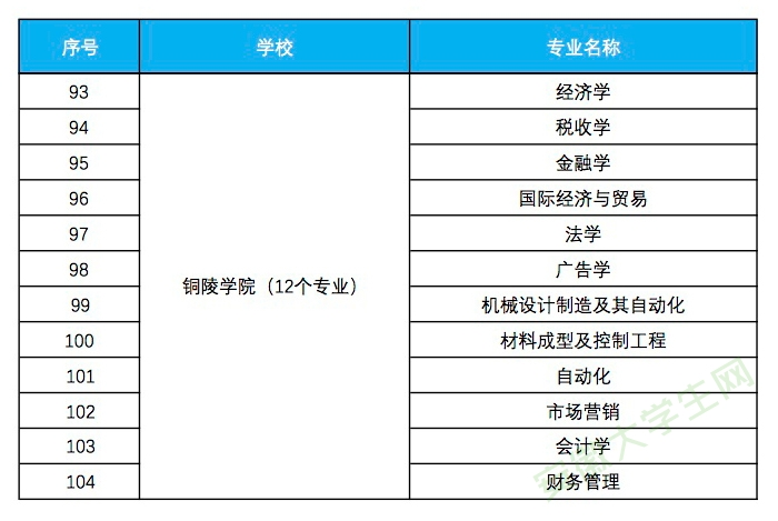 铜陵学院入选省级一流本科专业建设点名单