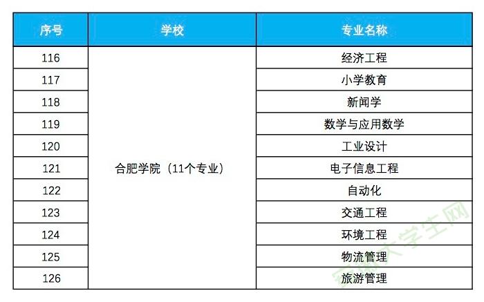 合肥学院入选省级一流本科专业建设点名单