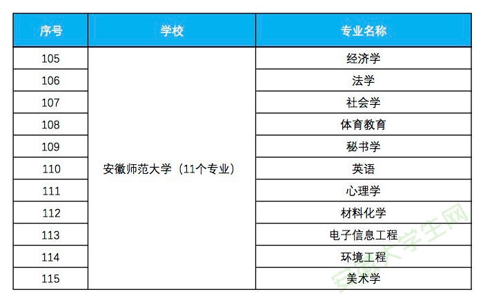 安徽师范大学入选省级一流本科专业建设点名单