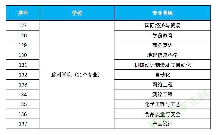 滁州学院入选省级一流本科专业建设点名单