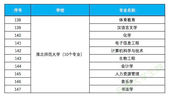 淮北师范大学入选省级一流本科专业建设点名单