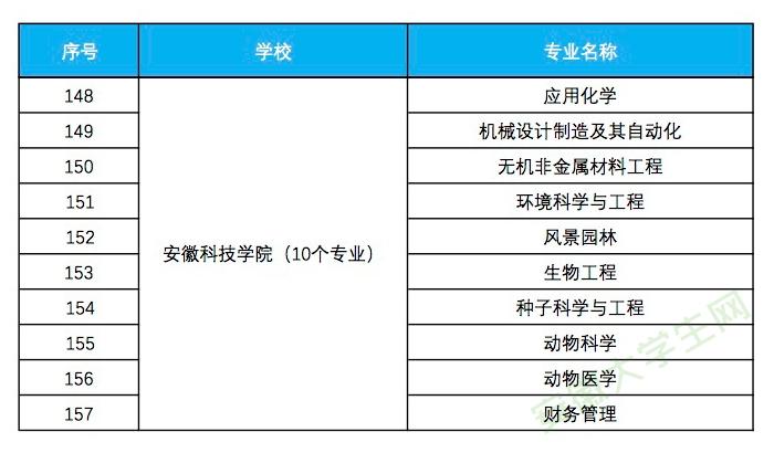 安徽科技学院入选省级一流本科专业建设点名单