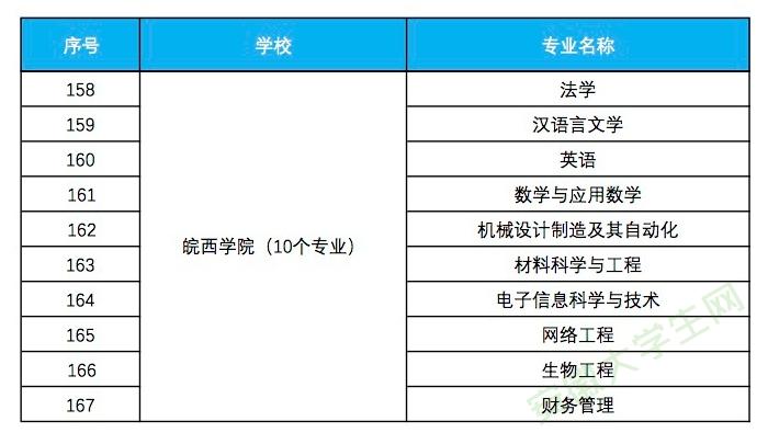 皖西学院入选省级一流本科专业建设点名单