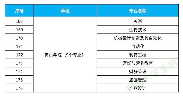 黄山学院入选省级一流本科专业建设点名单