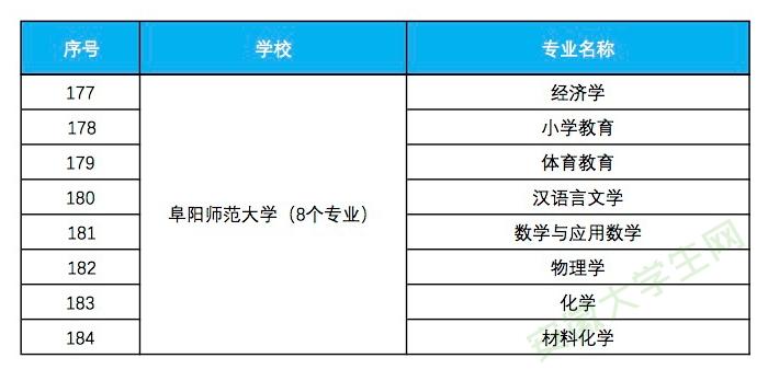 阜阳师范大学入选省级一流本科专业建设点名单