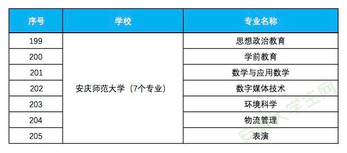 安庆师范大学入选省级一流本科专业建设点名单