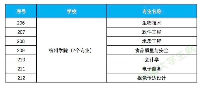 宿州学院入选省级一流本科专业建设点名单