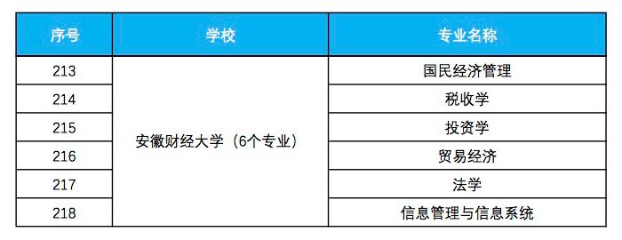 安徽财经大学入选省级一流本科专业建设点名单
