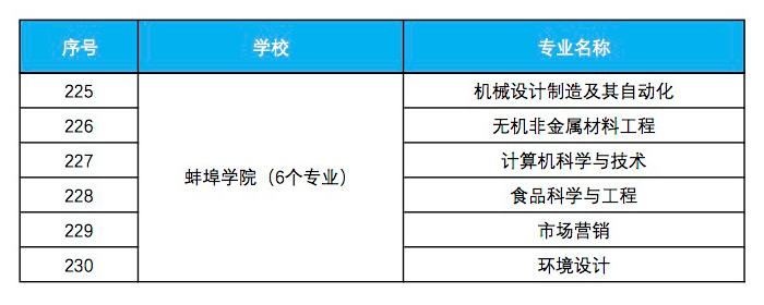 蚌埠学院入选省级一流本科专业建设点名单