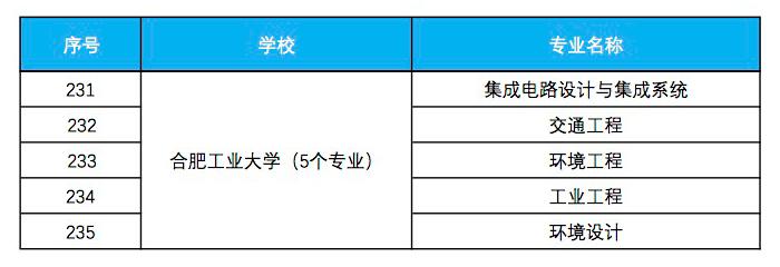 合肥工业大学入选省级一流本科专业建设点名单