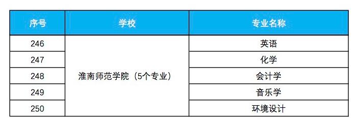 淮南师范学院入选省级一流本科专业建设点名单