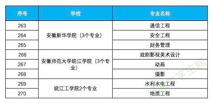 安徽省入选省级一流本科专业建设点名单