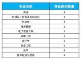 安徽省41所高校279个专业入选省级一流本科专业建设点名单