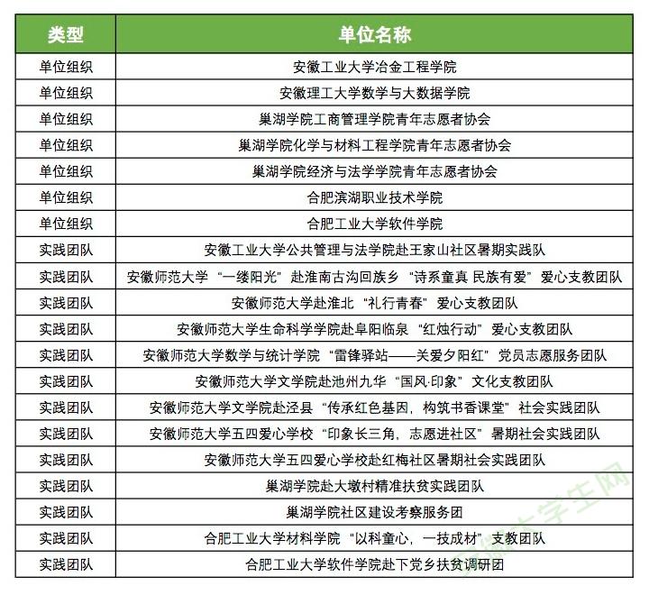 安徽大学生网2019年度优秀通讯员评选活动初选名单结果出炉!