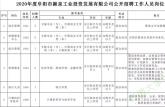 安徽阜阳一国企公开招聘18人!快转给需要的朋友!