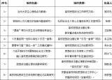 合肥师范学院在教育部和安徽省高校思政工作年度项目申报中捷报频传
