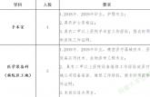安徽这些单位招聘157人!附详细报考条件招聘计划……