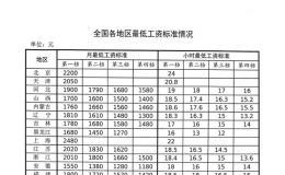 最新!全国各地最低工资标准发布,安徽最低档为……