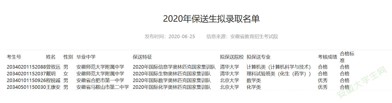2020年保送生拟录取名单