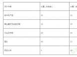 关于举办第九届中国创新创业大赛安徽赛区大赛的通知